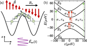 Electric-field control and noise protection of the flopping-mode spin qubit