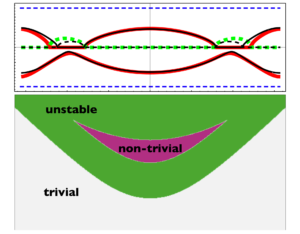 Topological instabilities in ac-driven bosonic systems