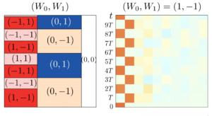 Floquet engineering of long-range p-wave superconductivity