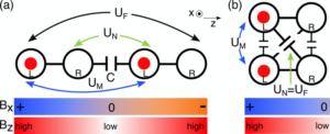 Programmable two-qubit gates in capacitively coupled flopping-mode spin qubits