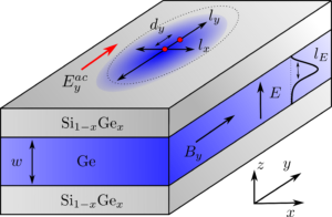 Squeezed hole spin qubits in Ge quantum dots with ultrafast gates at low power